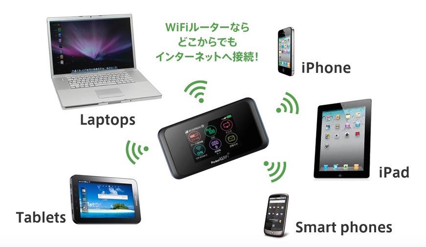 ポケモンGO WiFi