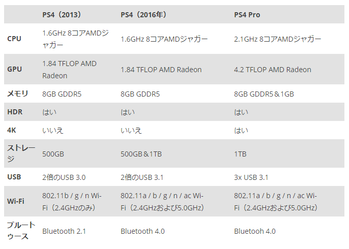 PS4とPS4 pro